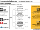 Bufera giudiziaria a Venezia, arrestati il sindaco Giorgio Orsoni, altre 34 persone; chiesto l'arresto per l'ex ministro Galan. L'inchiesta, gli arrestati più noti e le ipotesi di reato